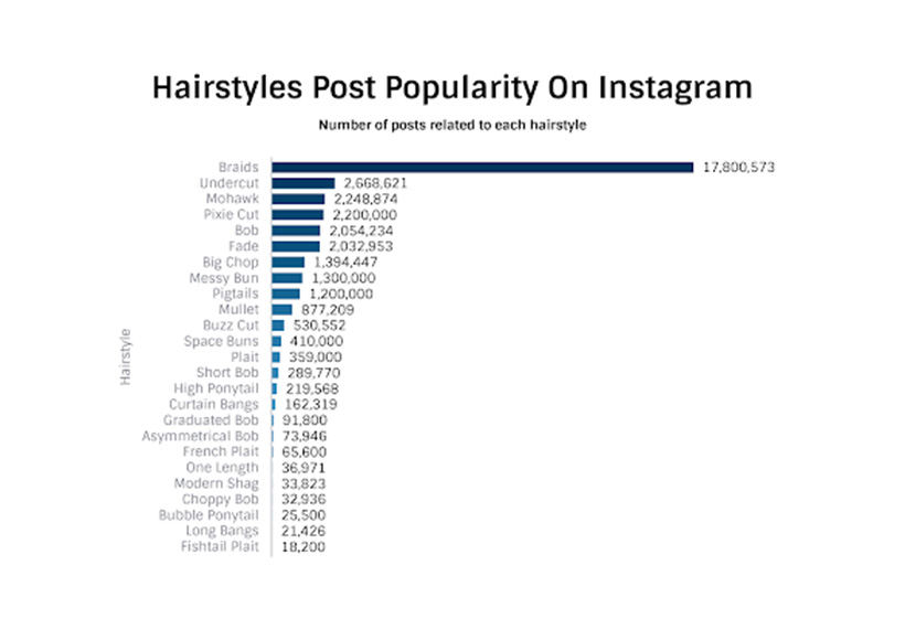 Graph of most popular hair styles on Instagram